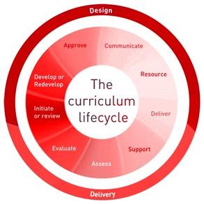 curriculum_diagram